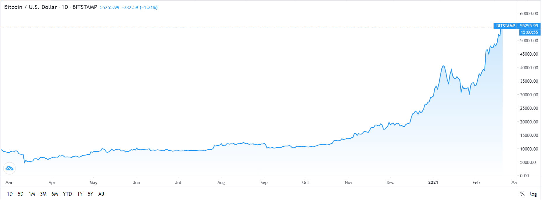 What's the Next High For Bitcoin After it Touches Mark of $50000