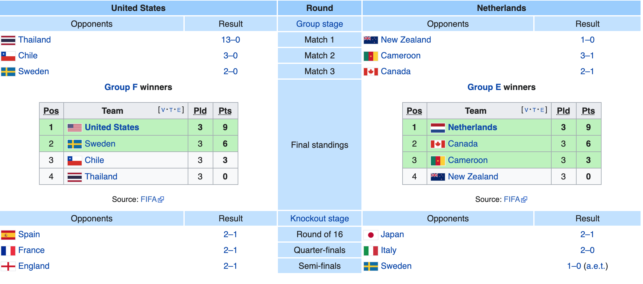 FIFA Women's world cup standings and about Cuneyt's License revokement