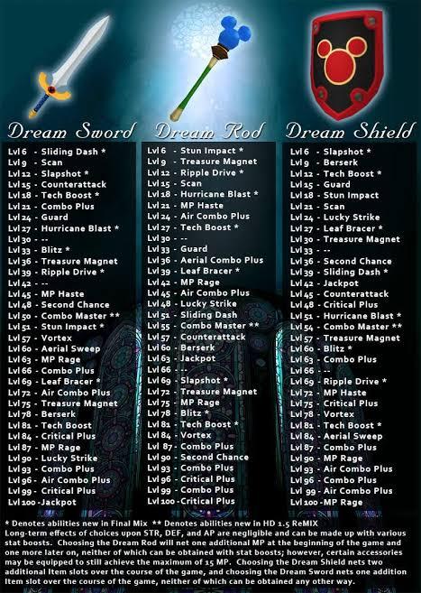 Kingdom Hearts Sword Shield Staff Chart